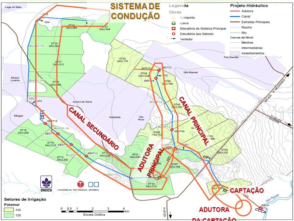 SISTEMA DE CONDUÇÃO CANAL PRINCIPAL CANAL SECUNDÁRIO ADUTORA PRINCIPAL