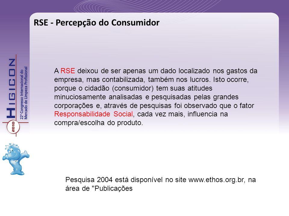 RSE - Percepção do Consumidor