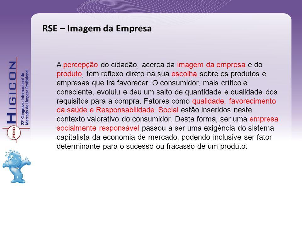 RSE – Imagem da Empresa