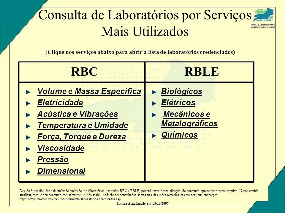 Consulta de Laboratórios por Serviços Mais Utilizados