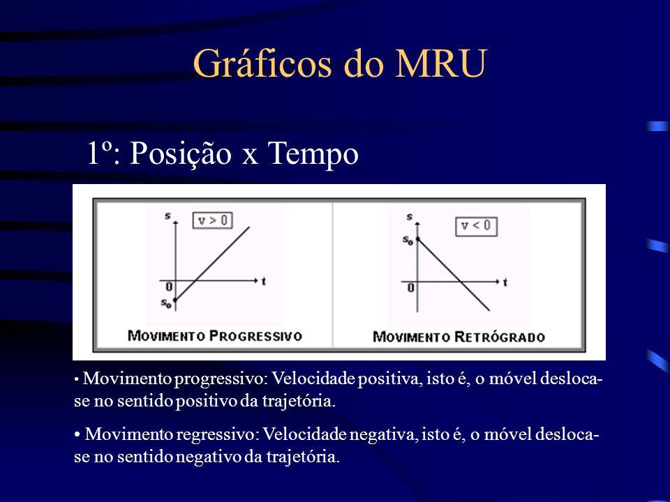 Gráficos do MRU 1º: Posição x Tempo
