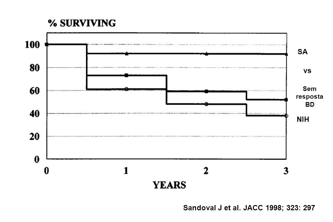 SA vs Sem resposta BD NIH Sandoval J et al. JACC 1998; 323: 297