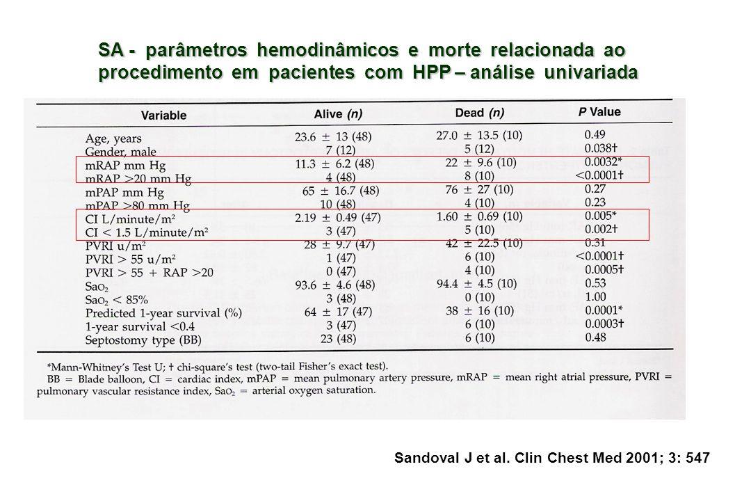 SA - parâmetros hemodinâmicos e morte relacionada ao procedimento em pacientes com HPP – análise univariada