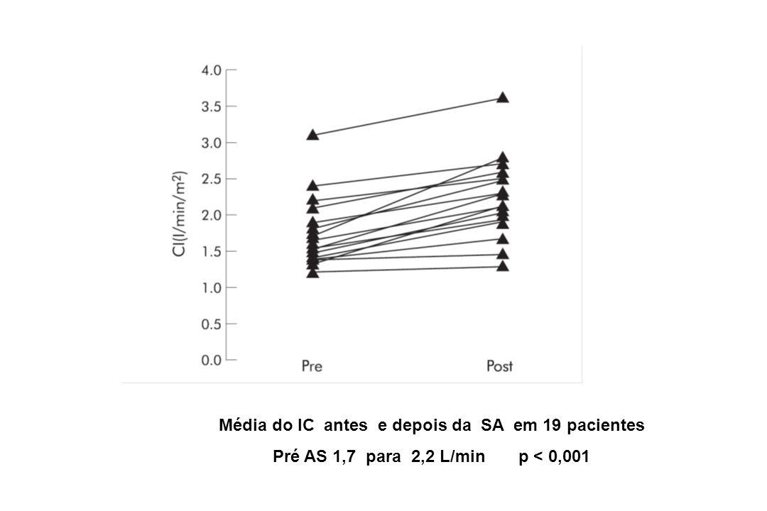 Média do IC antes e depois da SA em 19 pacientes