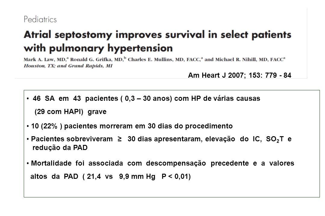 Am Heart J 2007; 153: 779 - 84 46 SA em 43 pacientes ( 0,3 – 30 anos) com HP de várias causas (29 com HAPI) grave.