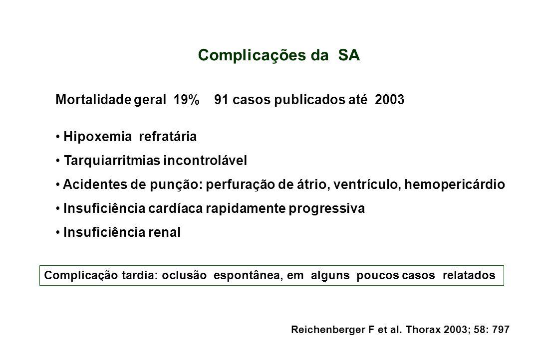 Complicações da SA Mortalidade geral 19% 91 casos publicados até 2003