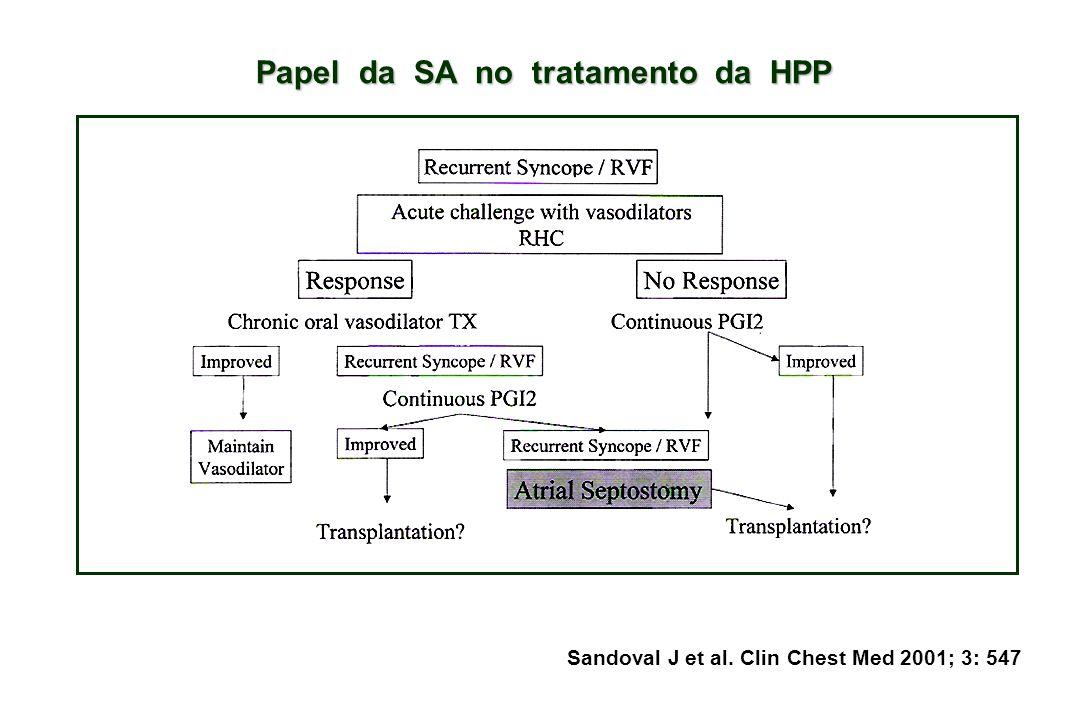 Papel da SA no tratamento da HPP