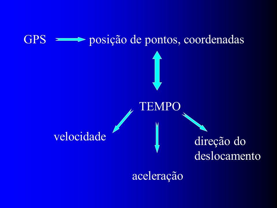 GPS posição de pontos, coordenadas