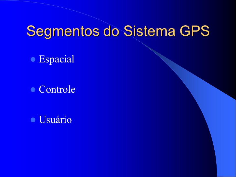 Segmentos do Sistema GPS