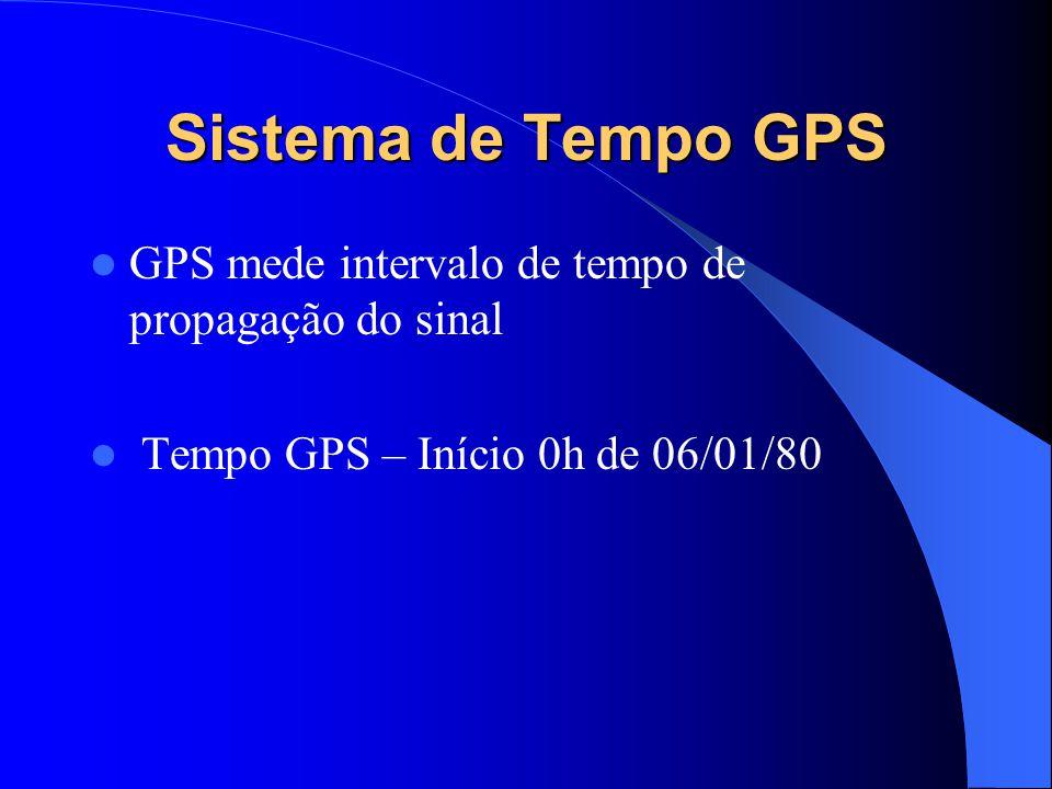 Sistema de Tempo GPS GPS mede intervalo de tempo de propagação do sinal.