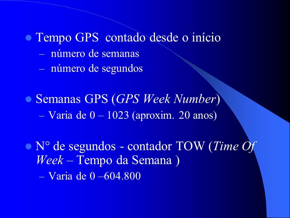 Tempo GPS contado desde o início