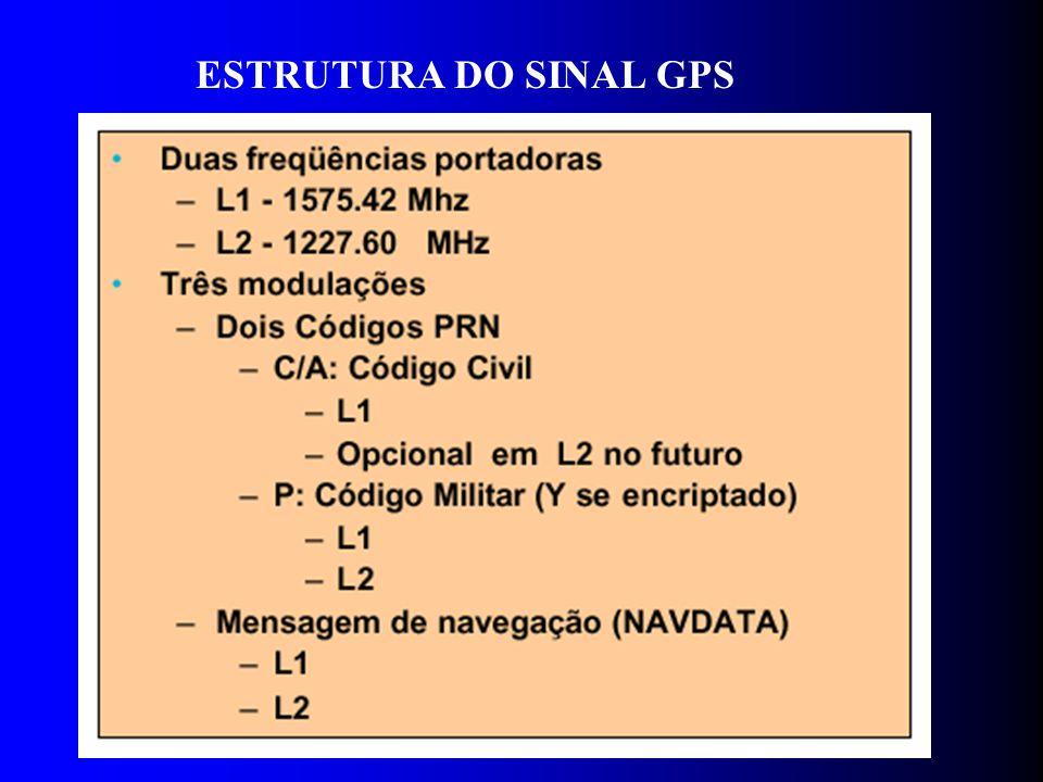 ESTRUTURA DO SINAL GPS
