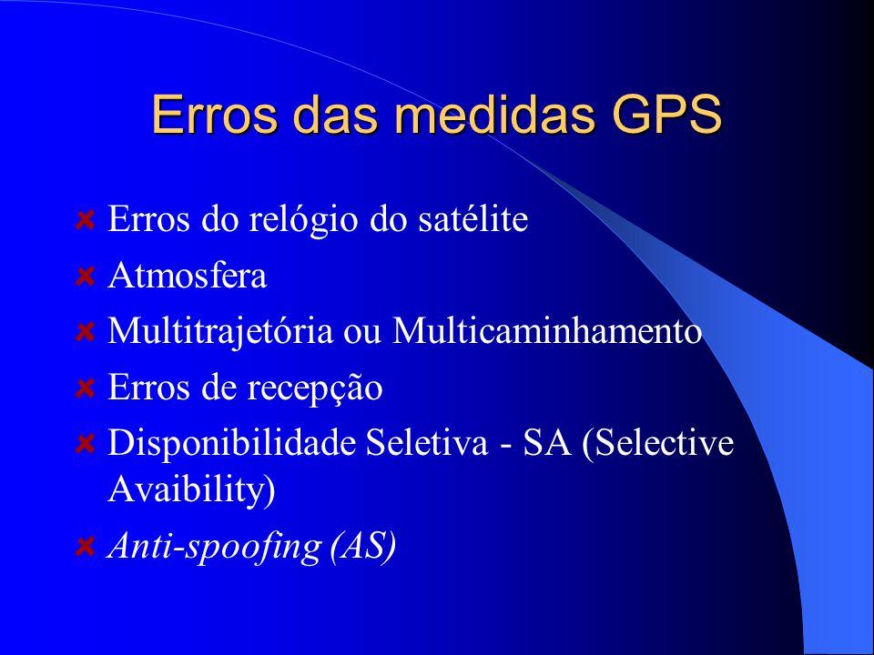 Erros das medidas GPS Erros do relógio do satélite Atmosfera