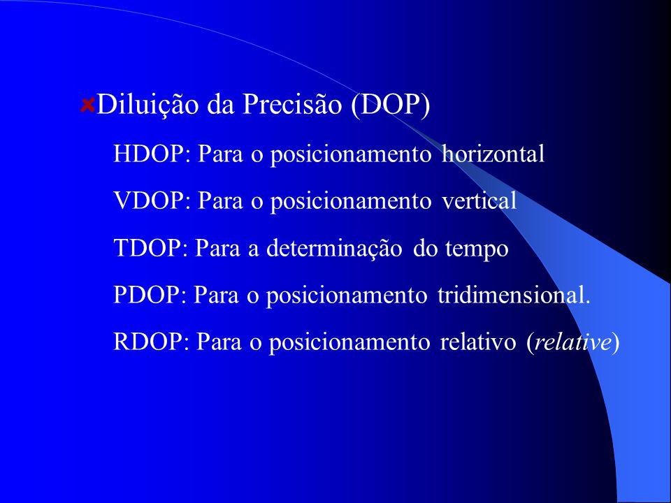 Diluição da Precisão (DOP)
