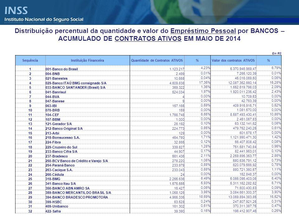 Distribuição percentual da quantidade e valor do Empréstimo Pessoal por BANCOS – ACUMULADO DE CONTRATOS ATIVOS EM MAIO DE 2014
