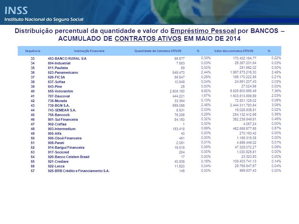 Sequência Instituição Financeira. Quantidade de Contratos ATIVOS. % Valor dos contratos ATIVOS. 33.