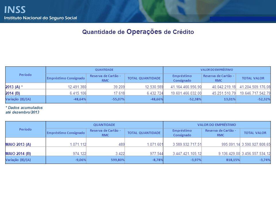 Quantidade de Operações de Crédito Empréstimo Consignado