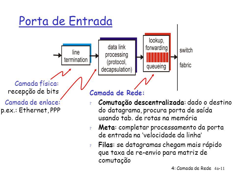 Porta de Entrada Camada física: recepção de bits Camada de Rede: