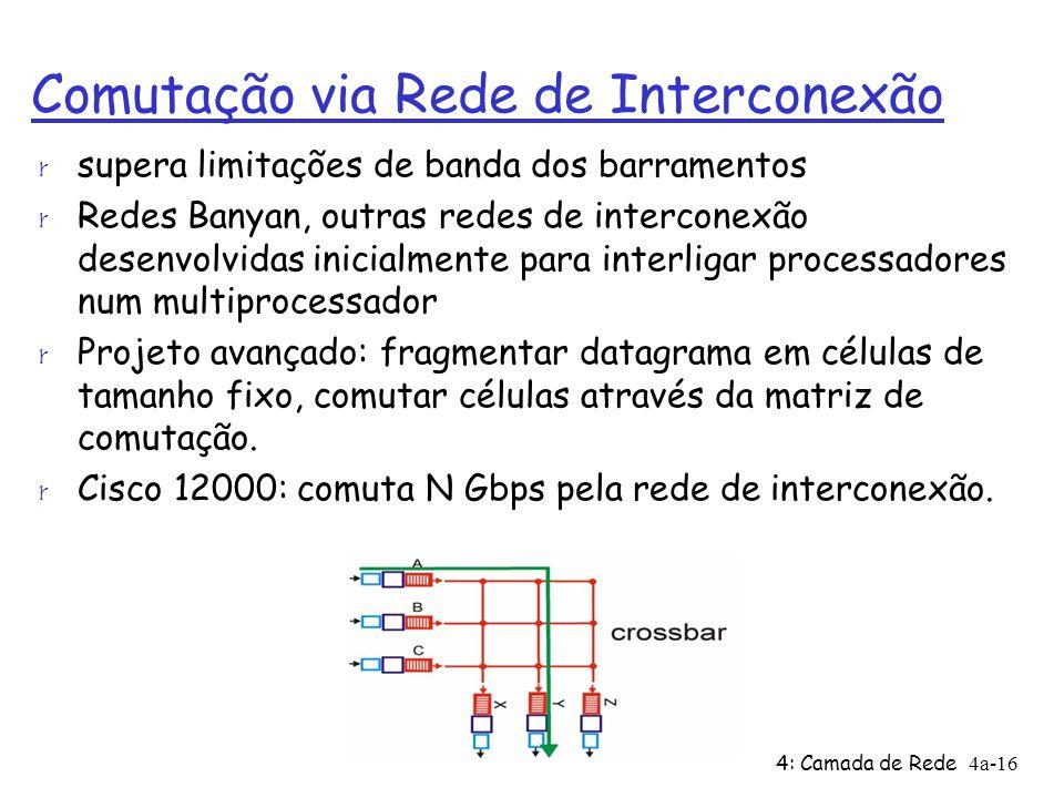 Comutação via Rede de Interconexão