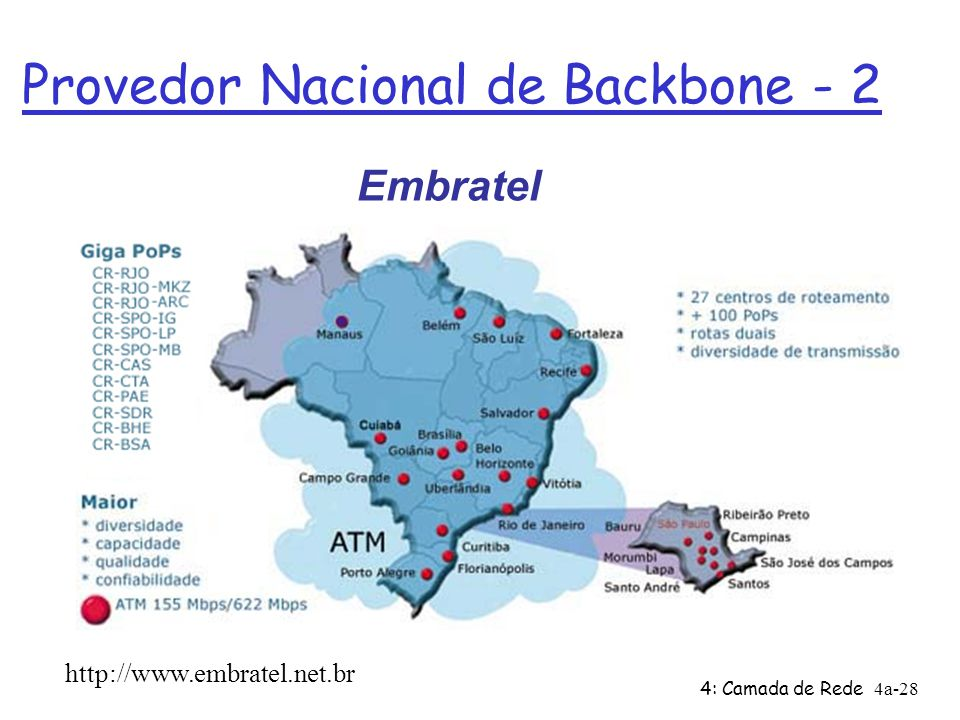 Provedor Nacional de Backbone - 2