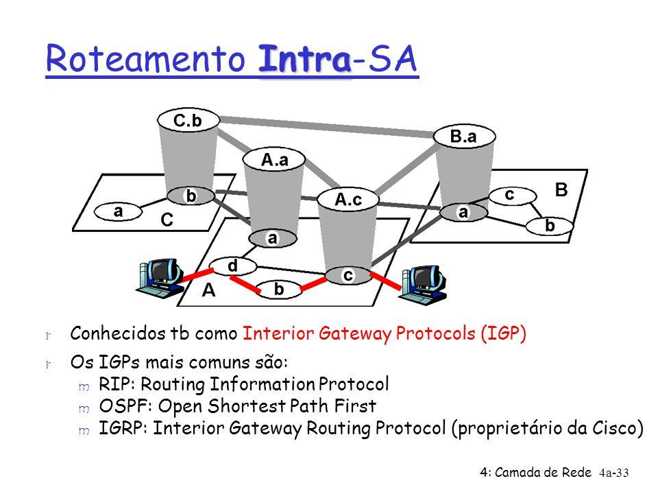 Roteamento Intra-SA Conhecidos tb como Interior Gateway Protocols (IGP) Os IGPs mais comuns são: RIP: Routing Information Protocol.