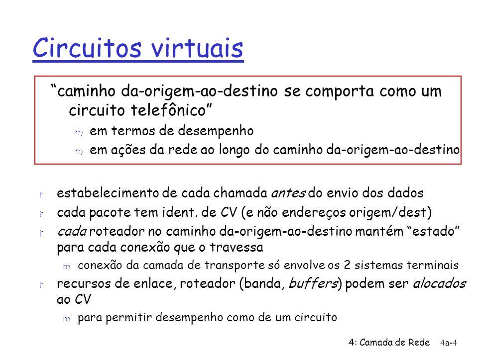 Circuitos virtuais caminho da-origem-ao-destino se comporta como um circuito telefônico em termos de desempenho.