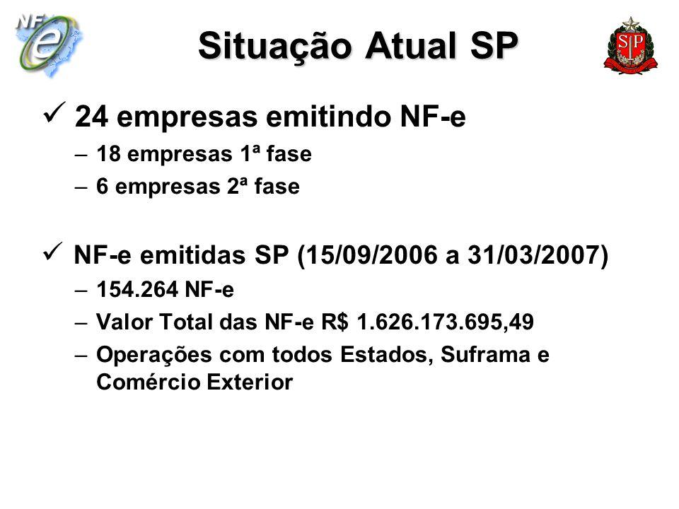 Situação Atual SP 24 empresas emitindo NF-e