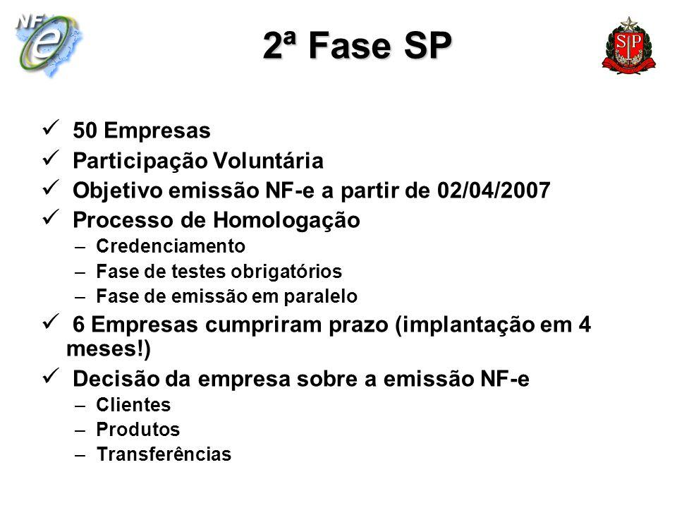 2ª Fase SP 50 Empresas Participação Voluntária