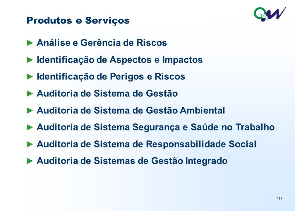 Produtos e Serviços Análise e Gerência de Riscos. Identificação de Aspectos e Impactos. Identificação de Perigos e Riscos.