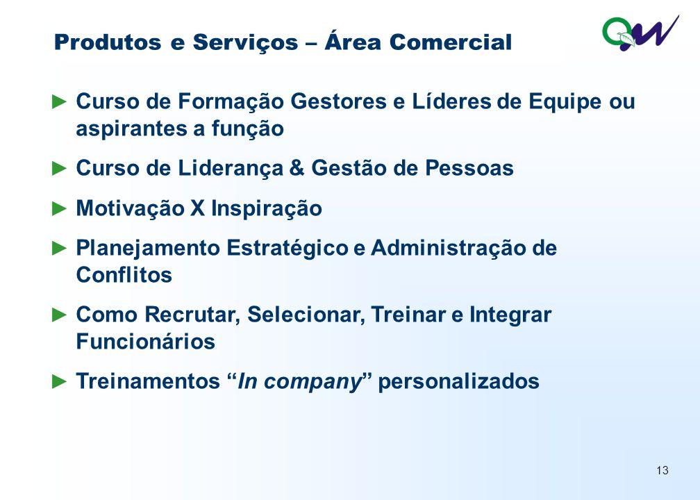 Produtos e Serviços – Área Comercial