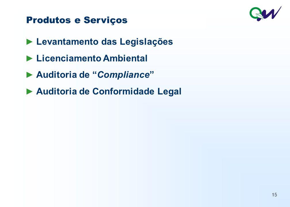 Produtos e Serviços Levantamento das Legislações. Licenciamento Ambiental. Auditoria de Compliance