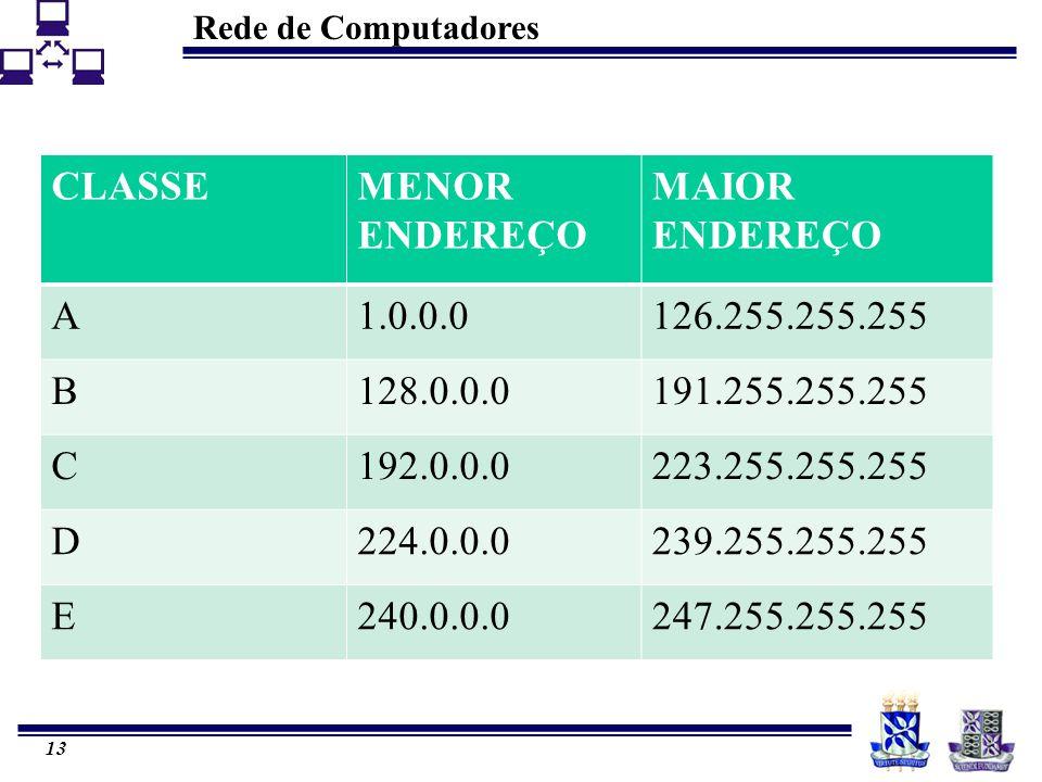 CLASSE MENOR ENDEREÇO. MAIOR ENDEREÇO. A. 1.0.0.0. 126.255.255.255. B. 128.0.0.0. 191.255.255.255.