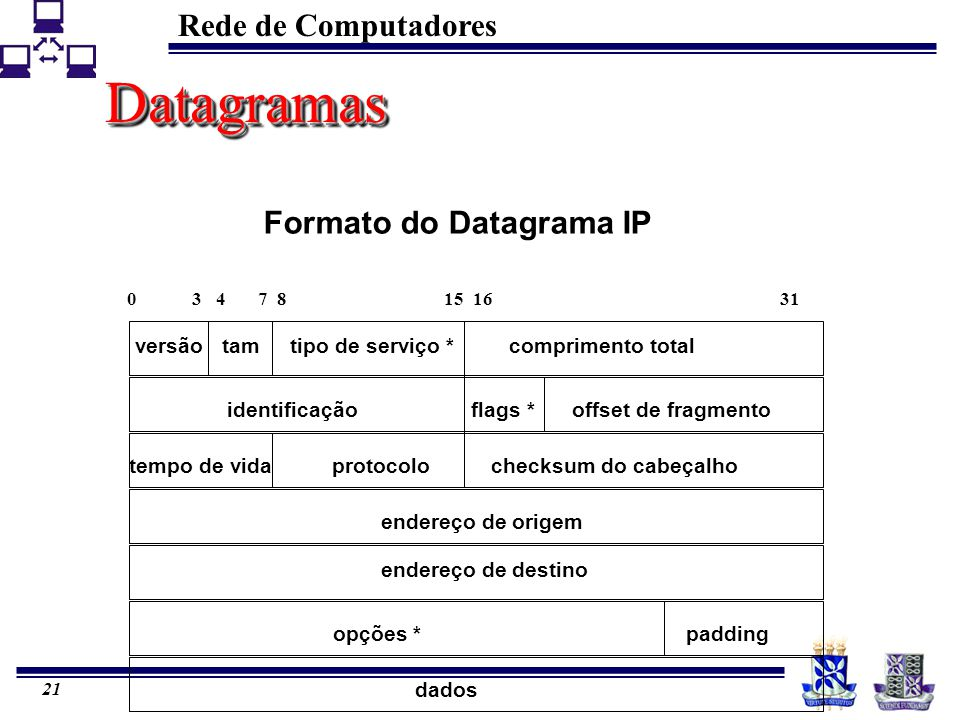 Datagramas Formato do Datagrama IP