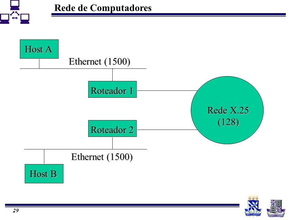 Host A Ethernet (1500) Roteador 1 Rede X.25 (128) Roteador 2 Ethernet (1500) Host B