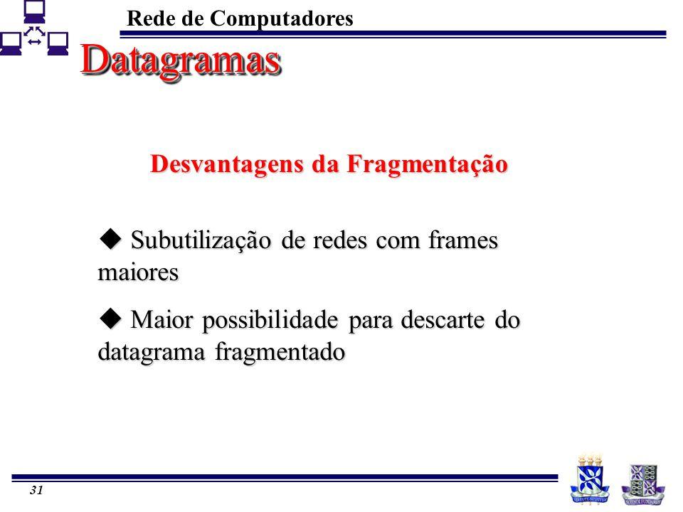 Desvantagens da Fragmentação