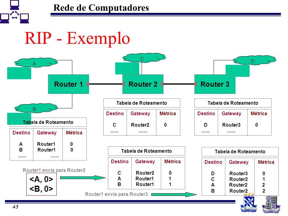 Router1 envia para Router2 Router1 envia para Router3