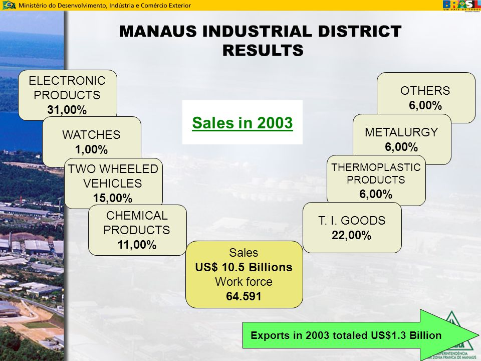 MANAUS INDUSTRIAL DISTRICT RESULTS