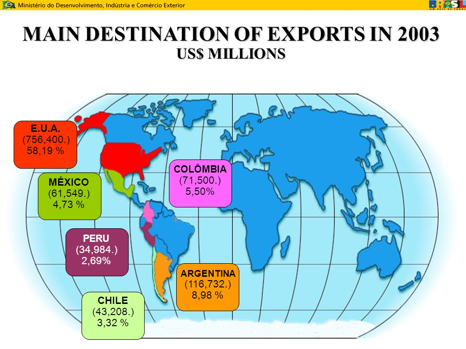 MAIN DESTINATION OF EXPORTS IN 2003