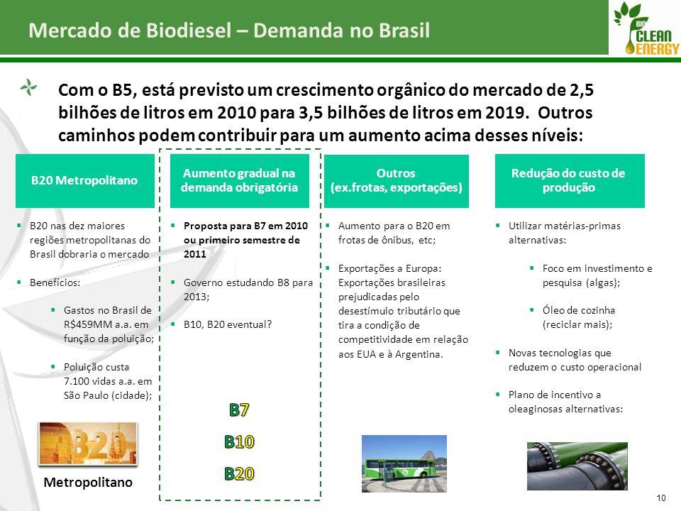Mercado de Biodiesel – Demanda no Brasil