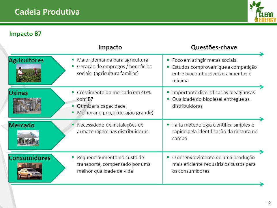 Cadeia Produtiva Impacto B7 Impacto Questões-chave Agricultores Usinas