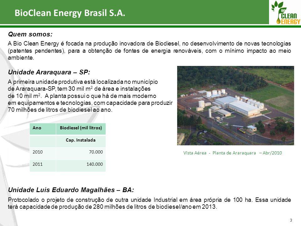 Biodiesel (mil litros)