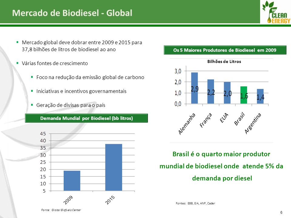 Mercado de Biodiesel - Global