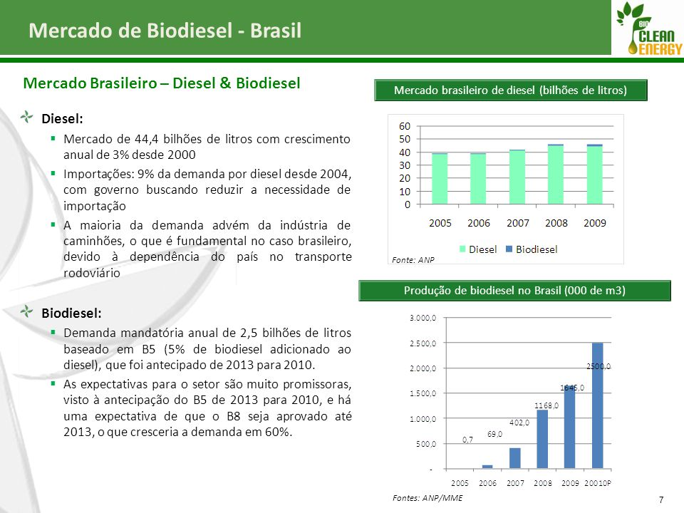 Mercado de Biodiesel - Brasil