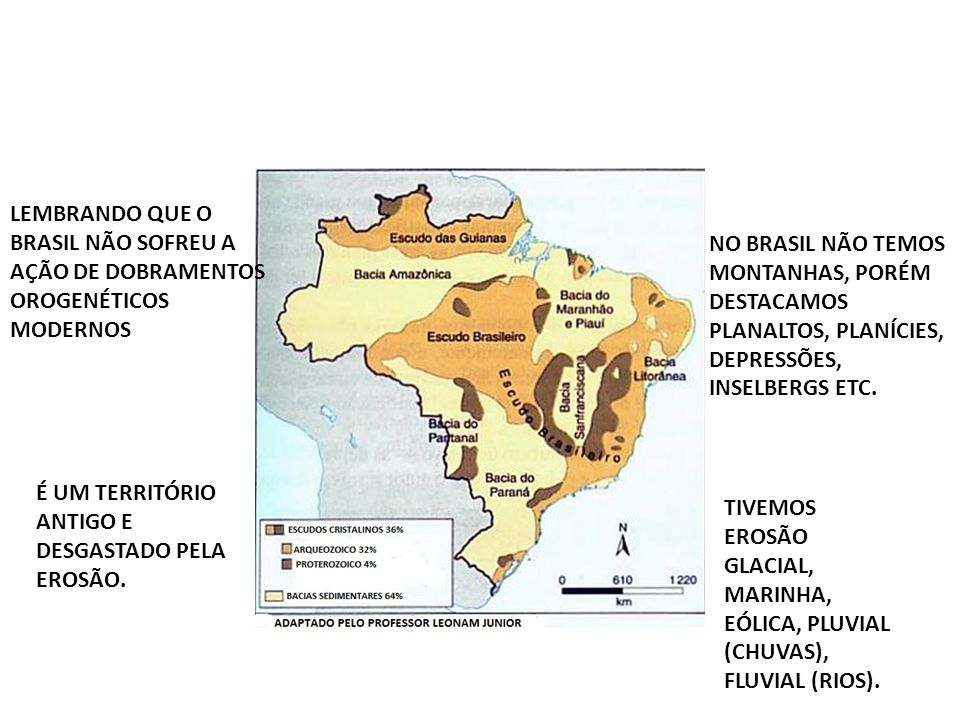 LEMBRANDO QUE O BRASIL NÃO SOFREU A AÇÃO DE DOBRAMENTOS OROGENÉTICOS MODERNOS