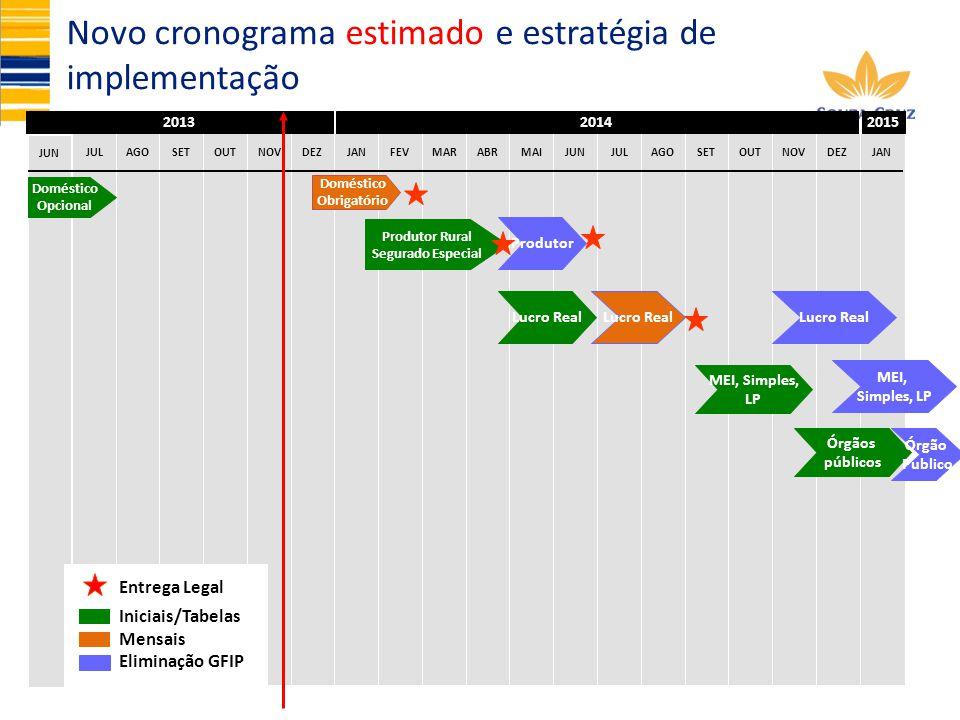 Novo cronograma estimado e estratégia de implementação
