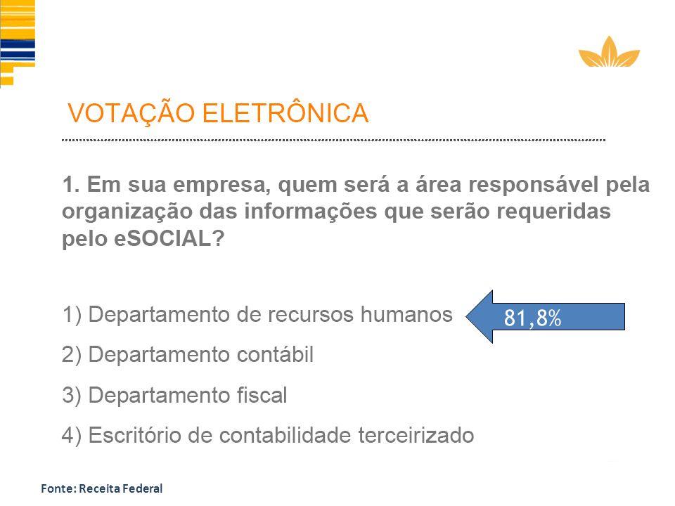 81,8% Fonte: Receita Federal