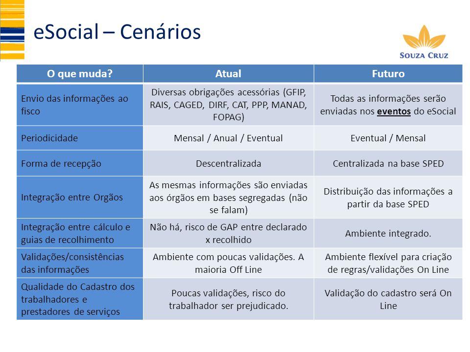 eSocial – Cenários O que muda Atual Futuro