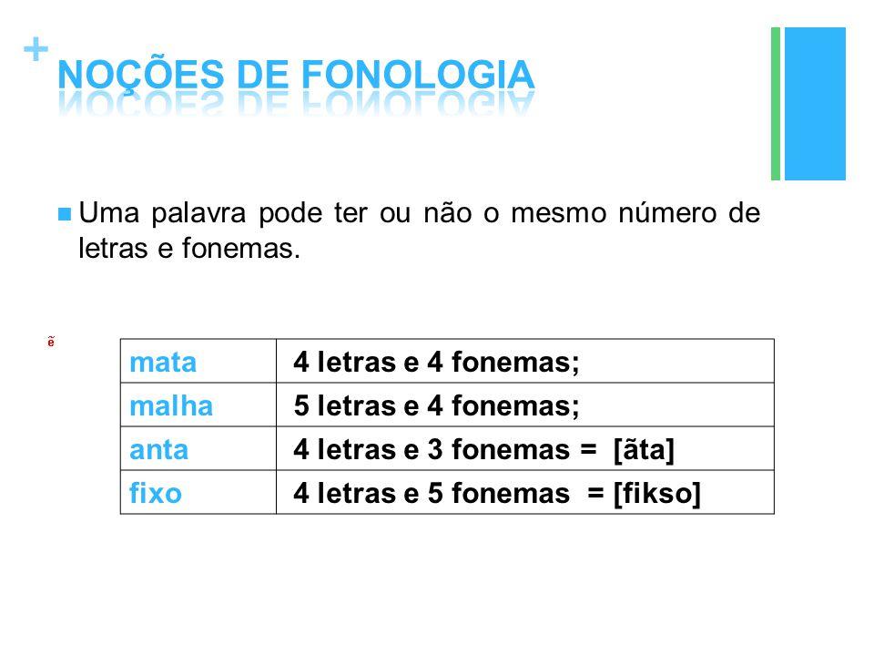 NOÇÕES DE FONOLOGIA Uma palavra pode ter ou não o mesmo número de letras e fonemas. mata 4 letras e 4 fonemas;