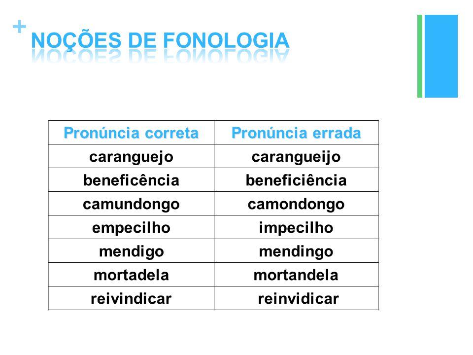 NOÇÕES DE FONOLOGIA Pronúncia correta Pronúncia errada caranguejo