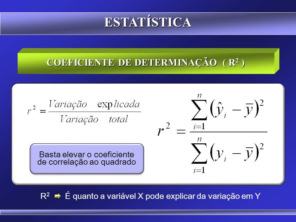 COEFICIENTE DE DETERMINAÇÃO ( R2 )